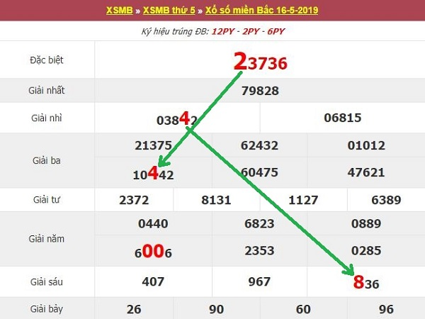 Phân tích, dự đoán kết quả XSMB ngày 17/5/2019