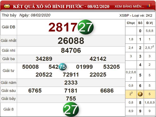 Bảng tổng hợp con số đẹp XSBP ngày 15/02
