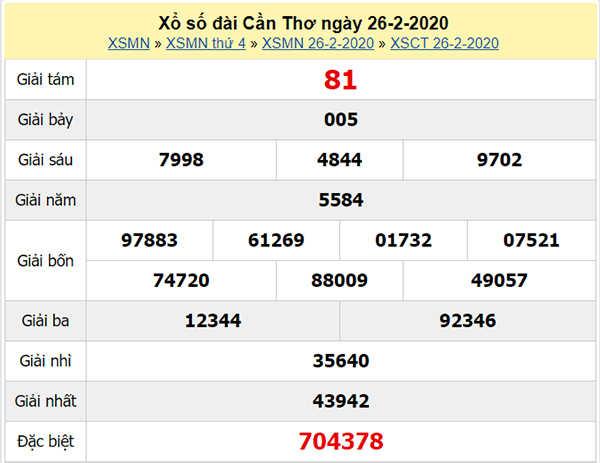 Dự đoán kết quả XSCT 4/3/2020 - Soi cầu VIP xổ số Cần Thơ