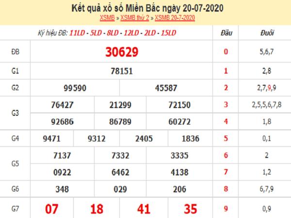 Dự đoán KQXSMB- xổ số miền bắc ngày 21/07 hôm nay