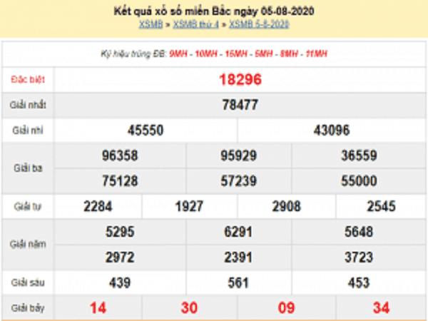Bảng KQXSMB- Dự đoán xổ số miền bắc ngày 06/08