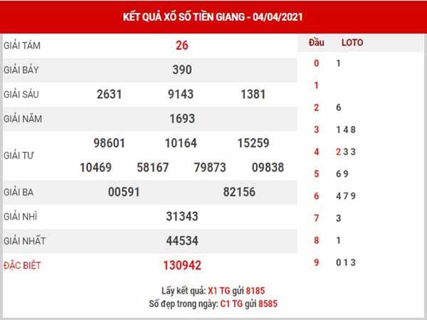 Phân tích XSTG ngày 11/4/2021 - Phân tích đài xổ số Tiền Giang chủ nhật